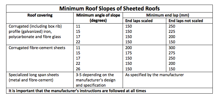 Roof_Waterproofing_Mpumalanga_Rubber_MinimumRoofSlopes